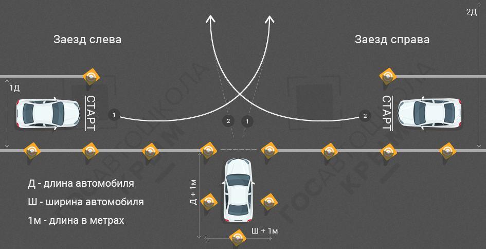 """Схема выполнения упражнения """"гараж"""" на автодроме"""