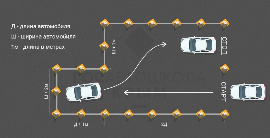 """Схема выполнения упражнения """"парковка"""" на автодроме"""