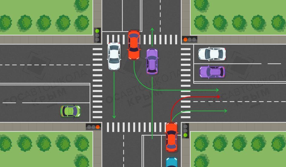 Схема выполнения поворота направо на перекрестке